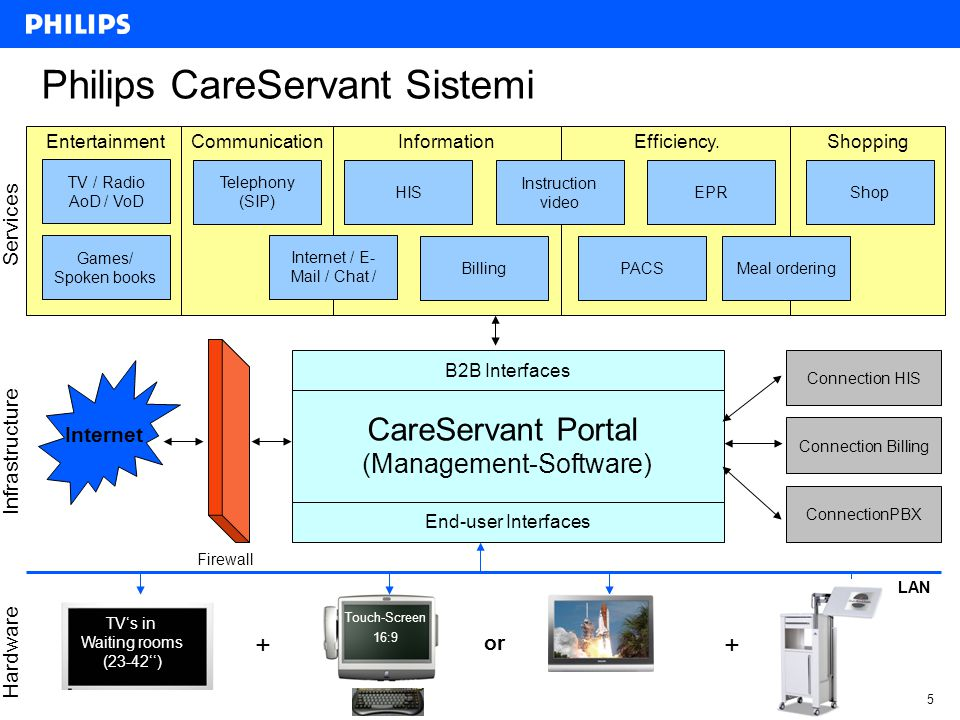 Philips CareServant Sistemi