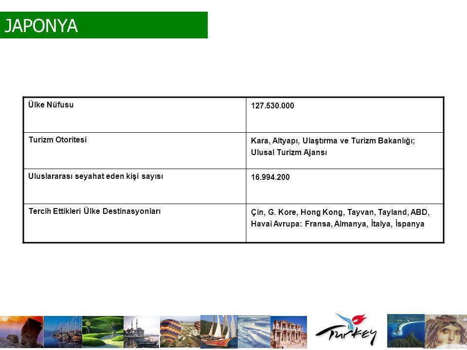 JAPONYA Ülke Nüfusu 127.530.000 Turizm Otoritesi