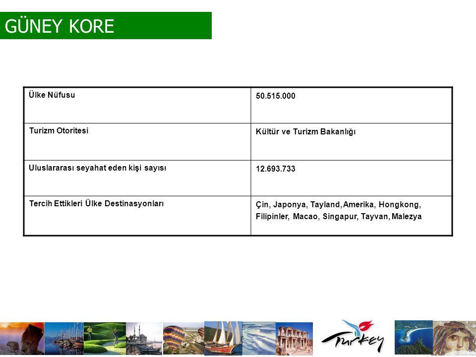 GÜNEY KORE Ülke Nüfusu 50.515.000 Turizm Otoritesi