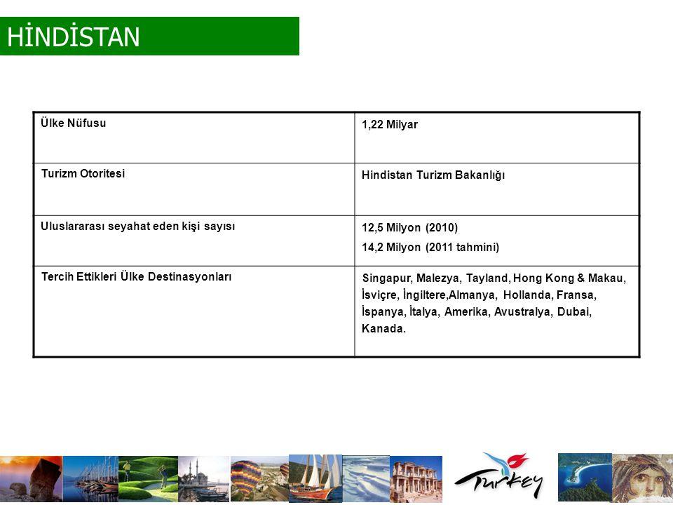 HİNDİSTAN Ülke Nüfusu 1,22 Milyar Turizm Otoritesi