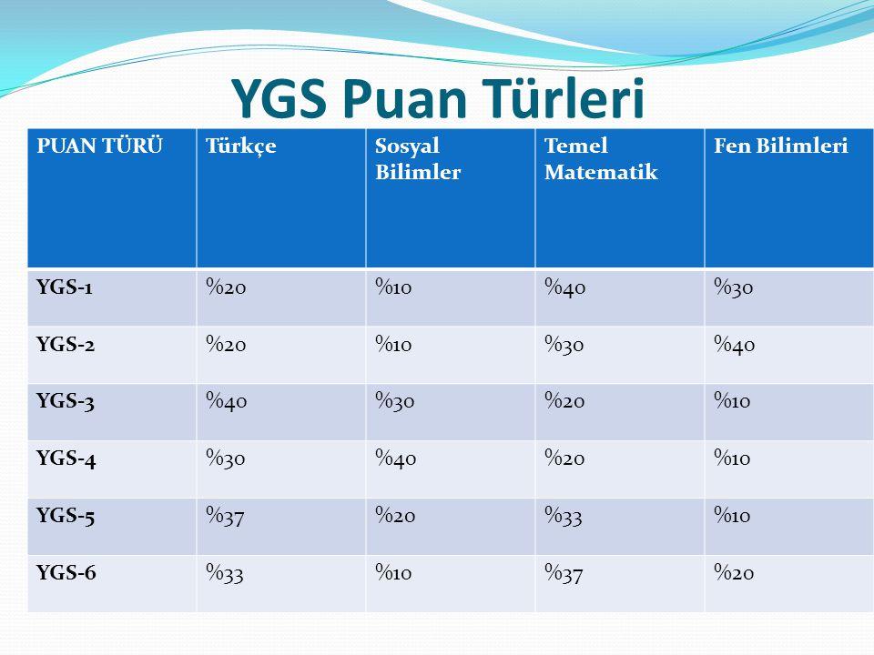 YGS Puan Türleri PUAN TÜRÜ Türkçe Sosyal Bilimler Temel Matematik