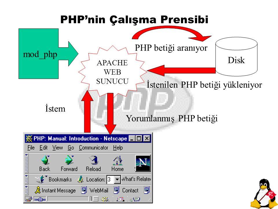 PHP'nin Çalışma Prensibi