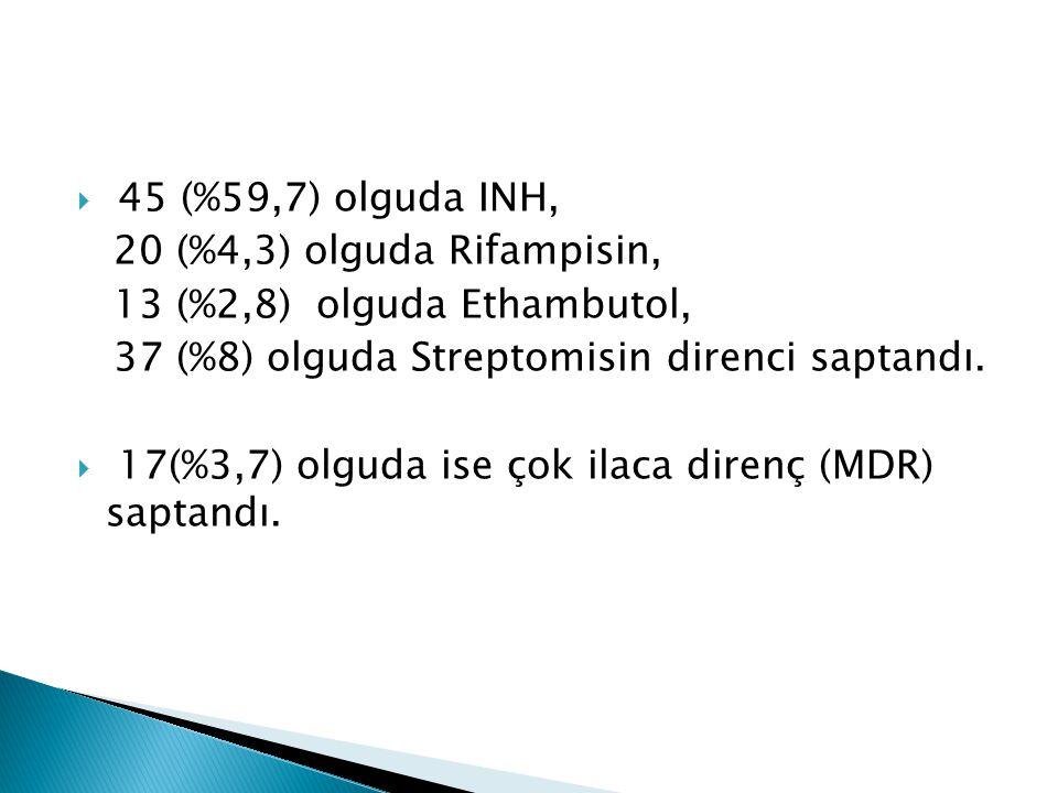 45 (%59,7) olguda INH, 20 (%4,3) olguda Rifampisin, 13 (%2,8) olguda Ethambutol, 37 (%8) olguda Streptomisin direnci saptandı.