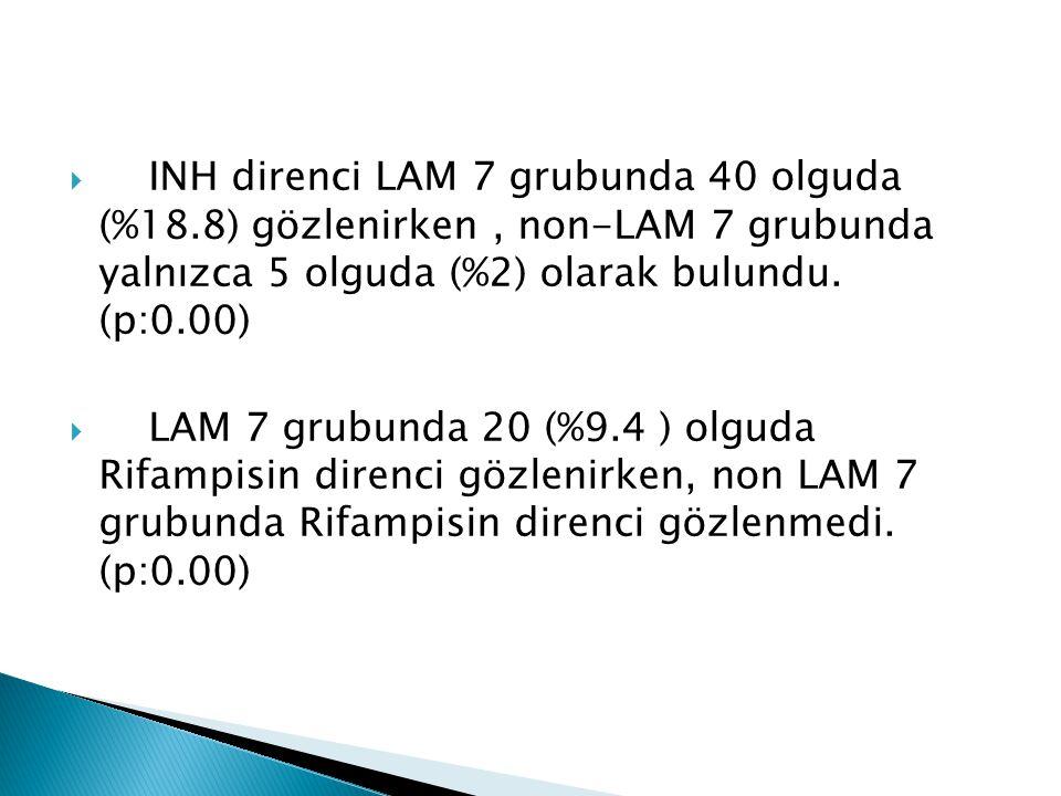 INH direnci LAM 7 grubunda 40 olguda (%18
