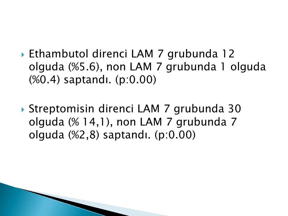 Ethambutol direnci LAM 7 grubunda 12 olguda (%5