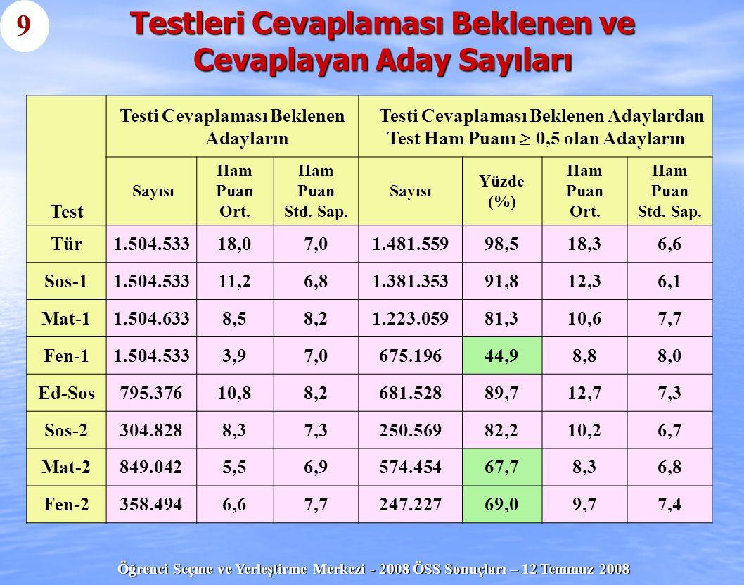 Testleri Cevaplaması Beklenen ve Cevaplayan Aday Sayıları
