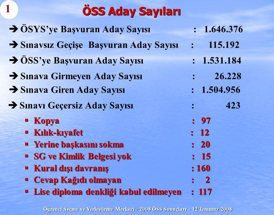 1 ÖSS Aday Sayıları ÖSYS'ye Başvuran Aday Sayısı : 1.646.376