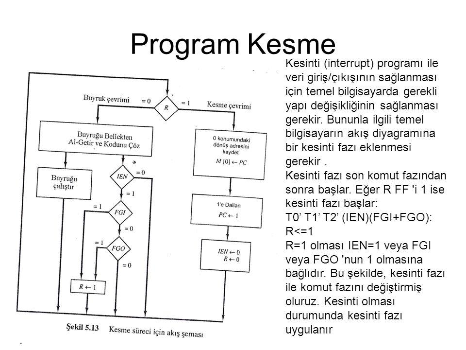 Program Kesme