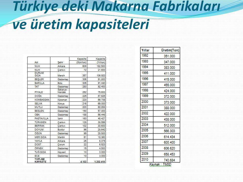 Türkiye deki Makarna Fabrikaları ve üretim kapasiteleri