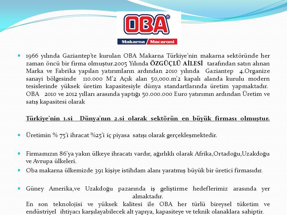 1966 yılında Gaziantep'te kurulan OBA Makarna Türkiye'nin makarna sektöründe her zaman öncü bir firma olmuştur.2005 Yılında ÖZGÜÇLÜ AİLESİ tarafından satın alınan Marka ve Fabrika yapılan yatırımların ardından 2010 yılında Gaziantep 4.Organize sanayi bölgesinde 110.000 M'2 Açık alan 50,000.m'2 kapalı alanda kurulu modern tesislerinde yüksek üretim kapasitesiyle dünya standartlarında üretim yapmaktadır. OBA 2010 ve 2012 yılları arasında yaptığı 50.000.000 Euro yatırımın ardından Üretim ve satış kapasitesi olarak