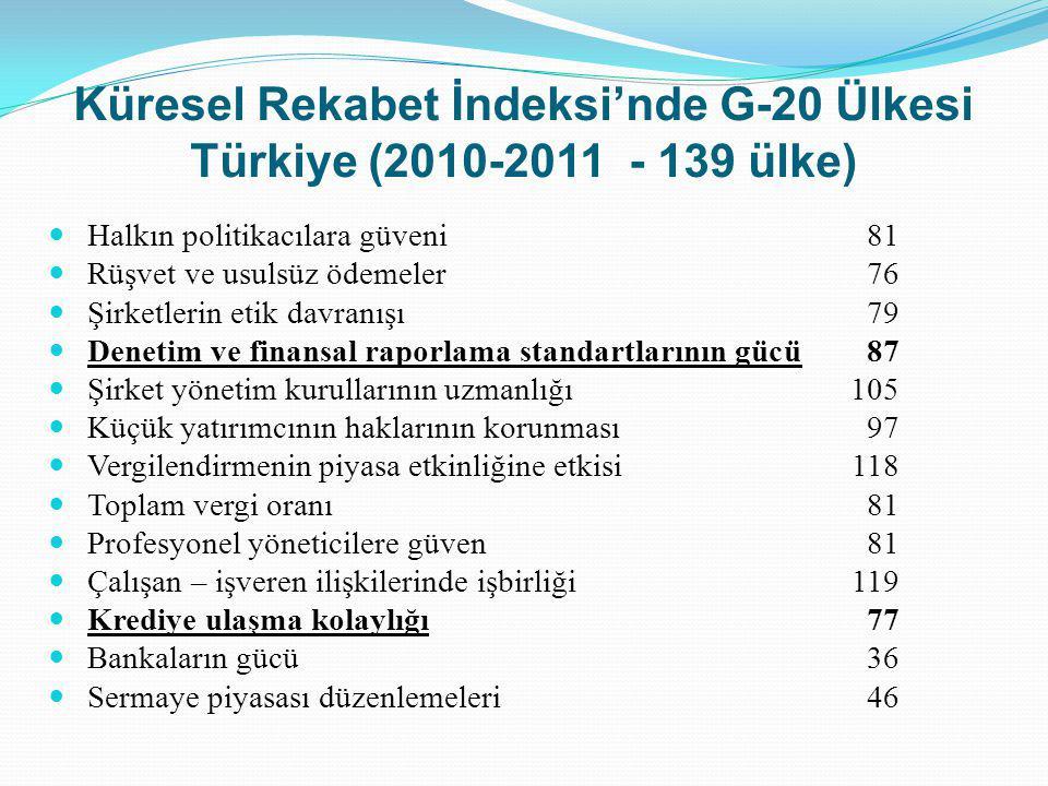 Küresel Rekabet İndeksi'nde G-20 Ülkesi Türkiye (2010-2011 - 139 ülke)