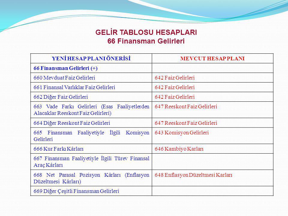GELİR TABLOSU HESAPLARI 66 Finansman Gelirleri
