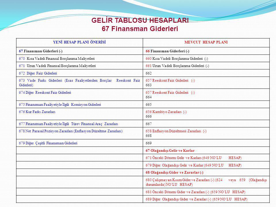 GELİR TABLOSU HESAPLARI 67 Finansman Giderleri
