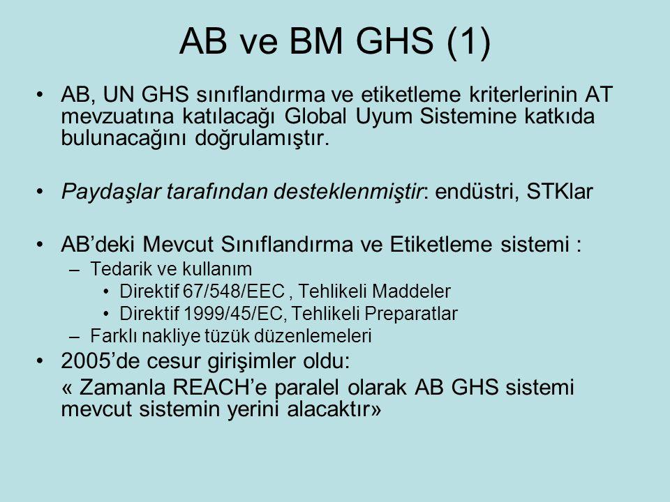 AB ve BM GHS (1)