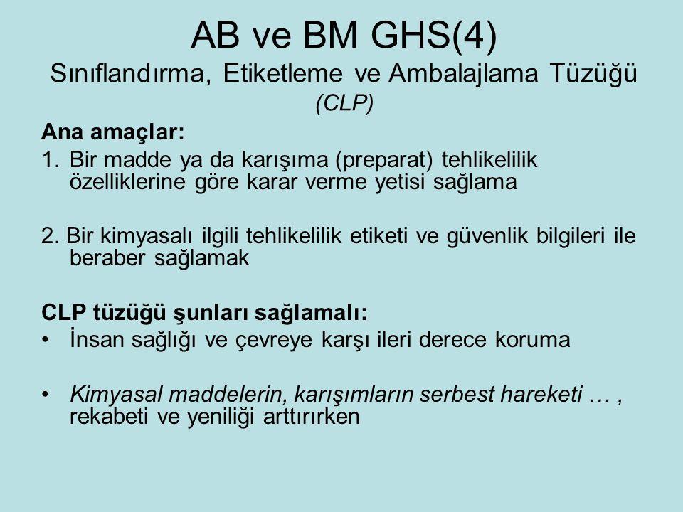 AB ve BM GHS(4) Sınıflandırma, Etiketleme ve Ambalajlama Tüzüğü (CLP)