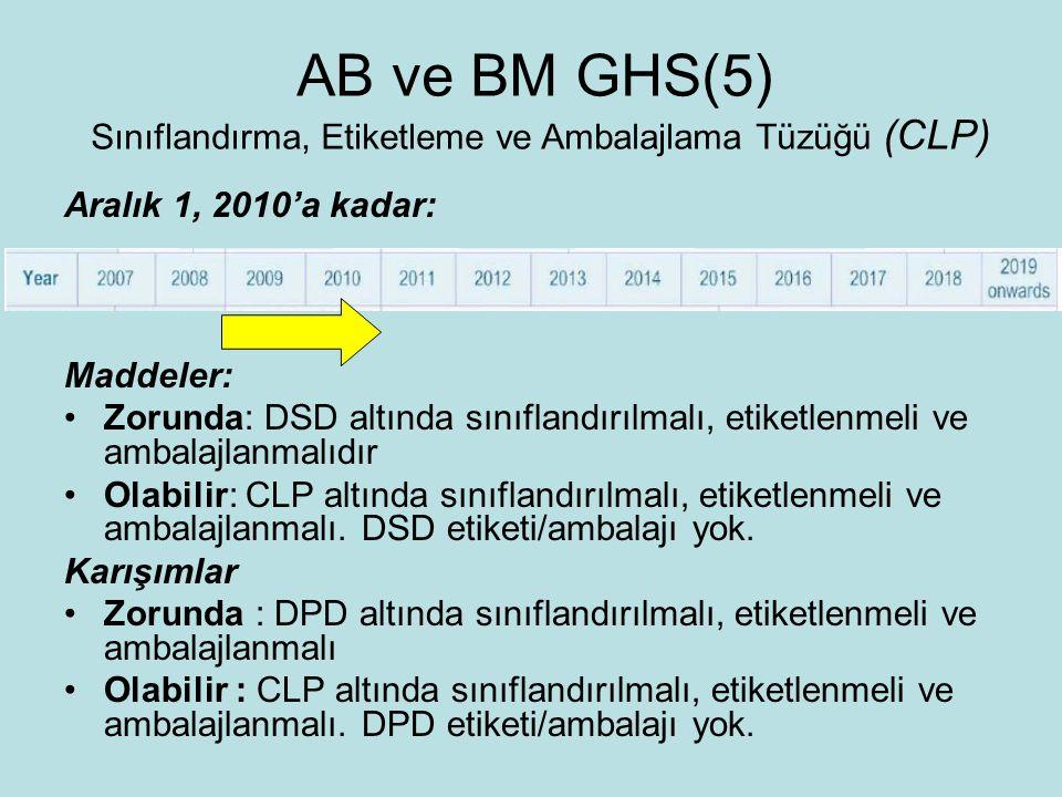 AB ve BM GHS(5) Sınıflandırma, Etiketleme ve Ambalajlama Tüzüğü (CLP)
