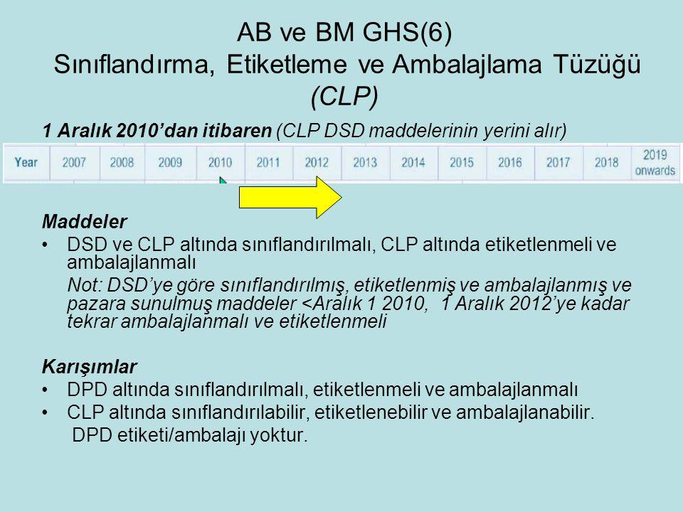 AB ve BM GHS(6) Sınıflandırma, Etiketleme ve Ambalajlama Tüzüğü (CLP)