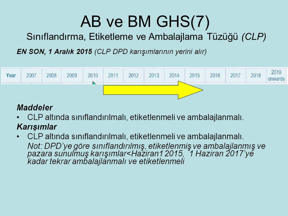AB ve BM GHS(7) Sınıflandırma, Etiketleme ve Ambalajlama Tüzüğü (CLP)