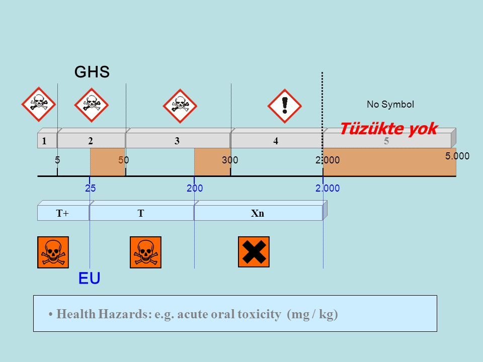 GHS Tüzükte yok EU Health Hazards: e.g. acute oral toxicity (mg / kg)