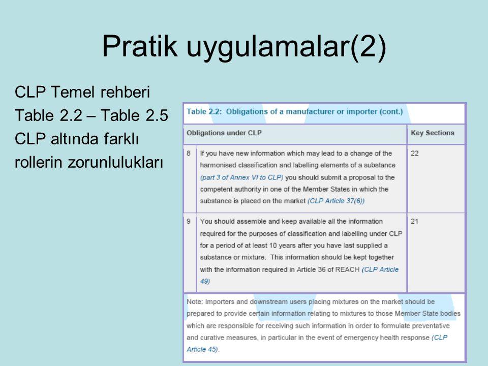 Pratik uygulamalar(2) CLP Temel rehberi Table 2.2 – Table 2.5