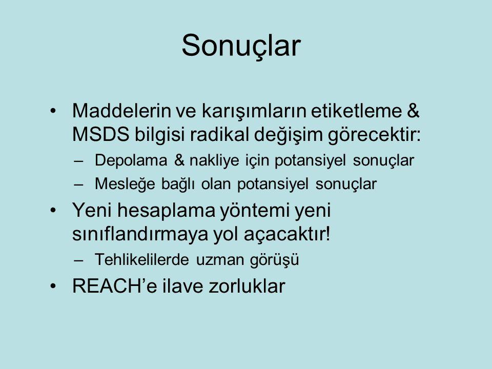 Sonuçlar Maddelerin ve karışımların etiketleme & MSDS bilgisi radikal değişim görecektir: Depolama & nakliye için potansiyel sonuçlar.