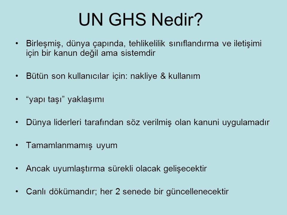 UN GHS Nedir Birleşmiş, dünya çapında, tehlikelilik sınıflandırma ve iletişimi için bir kanun değil ama sistemdir.