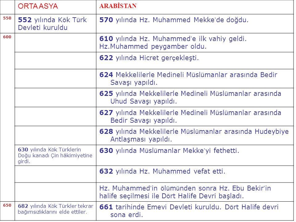 ORTA ASYA ARABİSTAN 552 yılında Kök Türk Devleti kuruldu