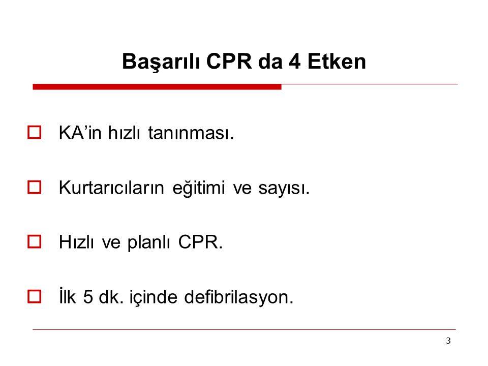 Başarılı CPR da 4 Etken KA'in hızlı tanınması.