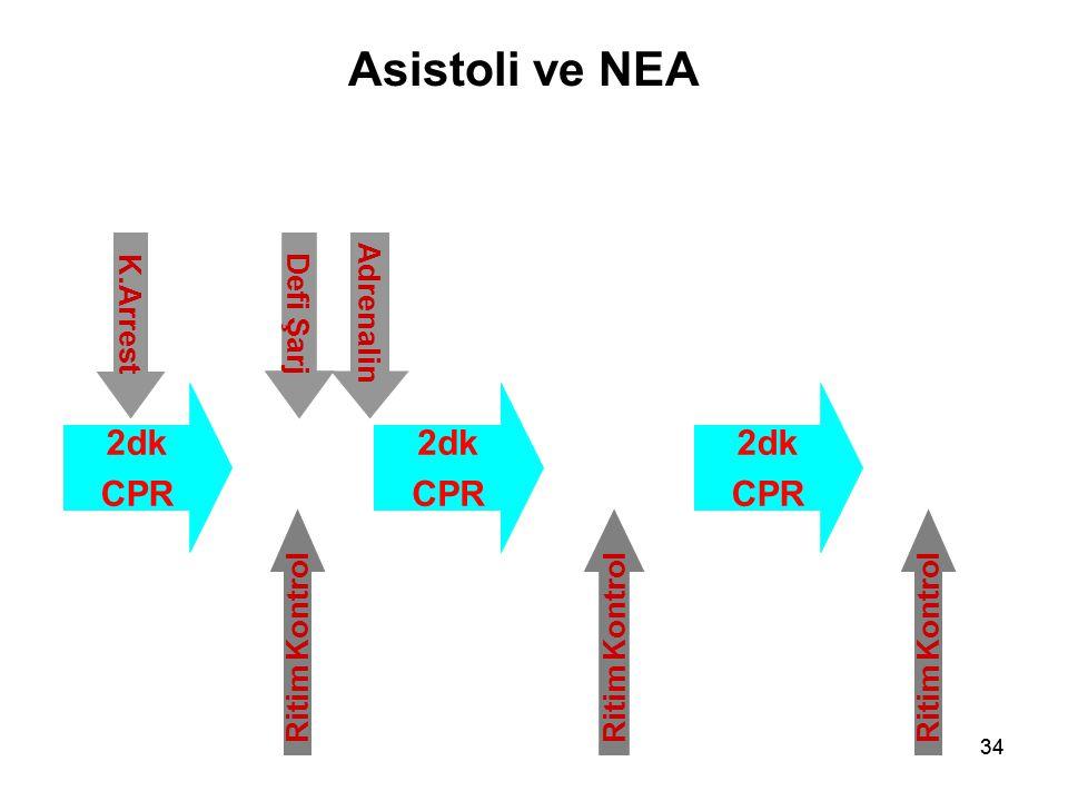 Asistoli ve NEA 2dk CPR 2dk CPR 2dk CPR K.Arrest Defi Şarj Adrenalin
