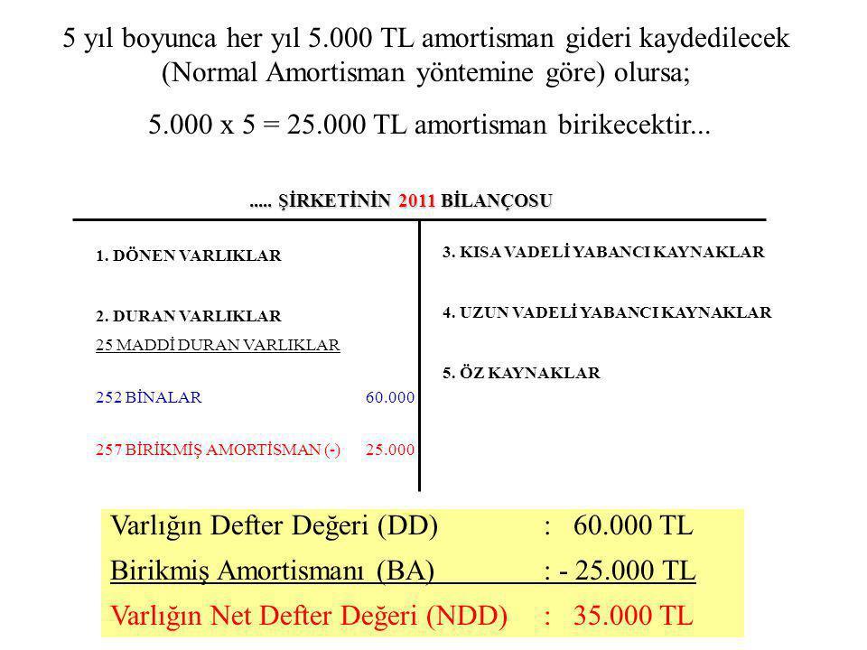5.000 x 5 = 25.000 TL amortisman birikecektir...