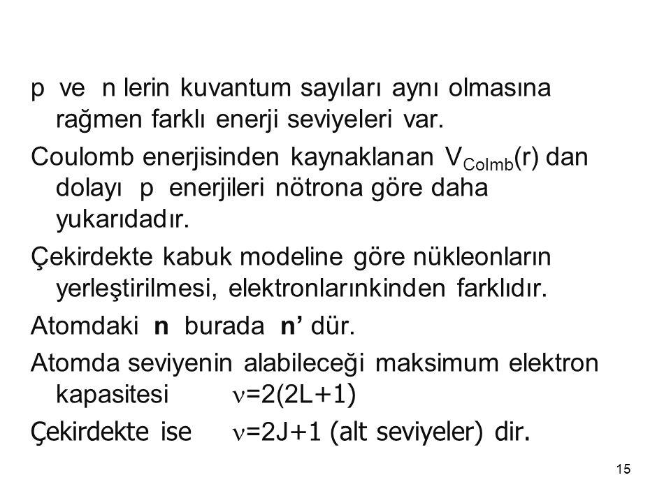 p ve n lerin kuvantum sayıları aynı olmasına rağmen farklı enerji seviyeleri var.
