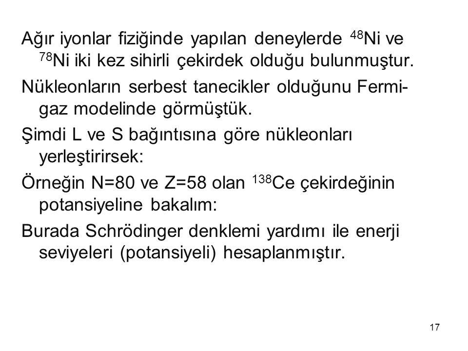 Ağır iyonlar fiziğinde yapılan deneylerde 48Ni ve 78Ni iki kez sihirli çekirdek olduğu bulunmuştur.