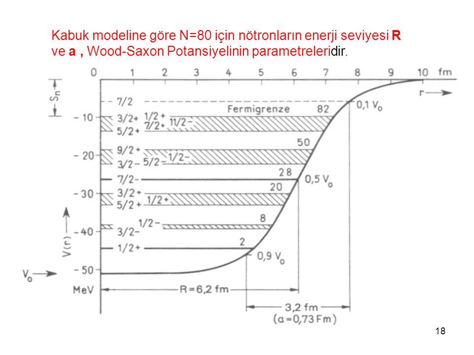 Kabuk modeline göre N=80 için nötronların enerji seviyesi R ve a , Wood-Saxon Potansiyelinin parametreleridir.