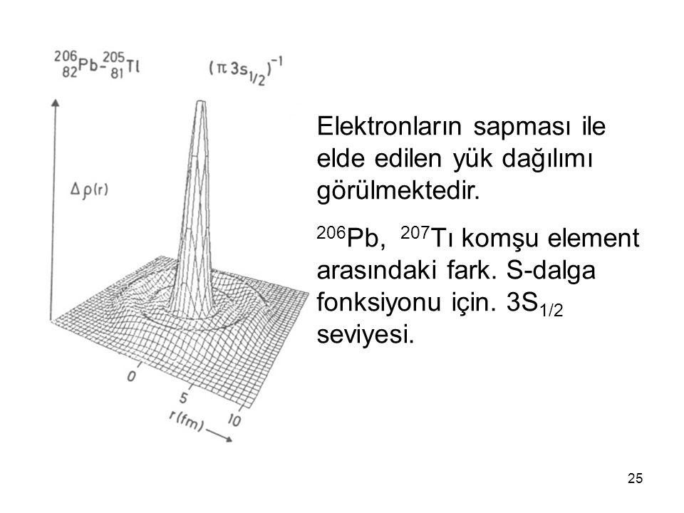 Elektronların sapması ile elde edilen yük dağılımı görülmektedir.