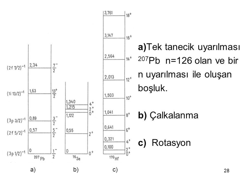 a)Tek tanecik uyarılması 207Pb n=126 olan ve bir