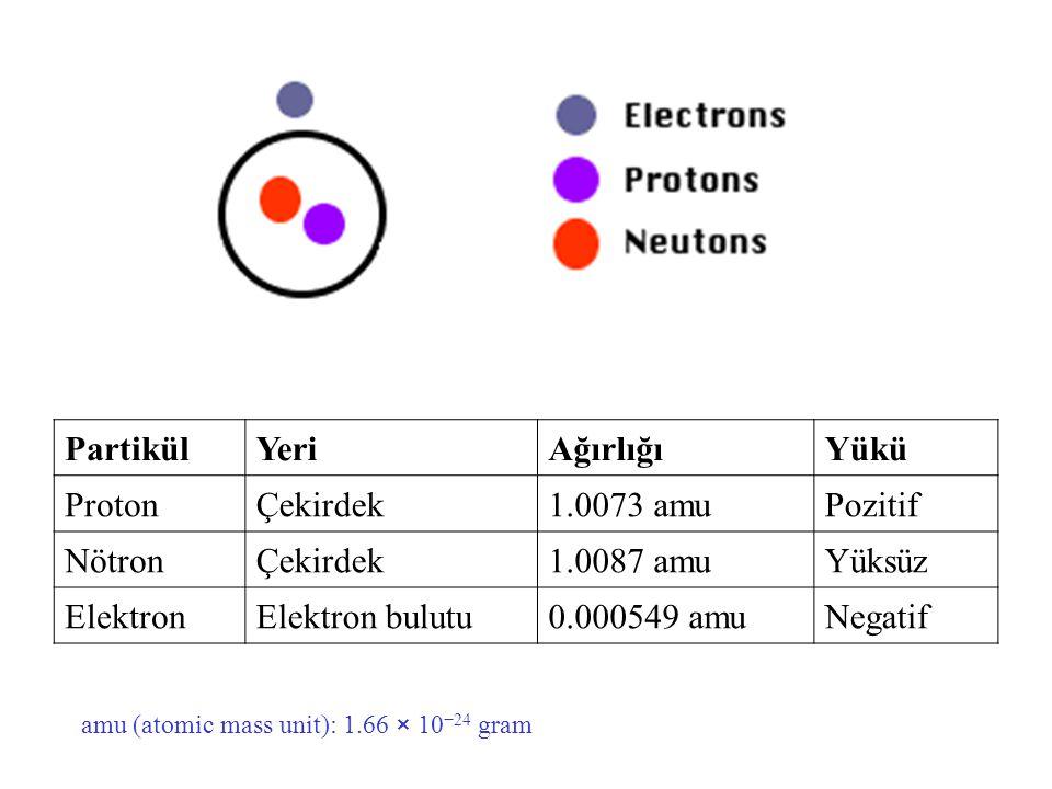 Partikül Yeri Ağırlığı Yükü Proton Çekirdek 1.0073 amu Pozitif Nötron