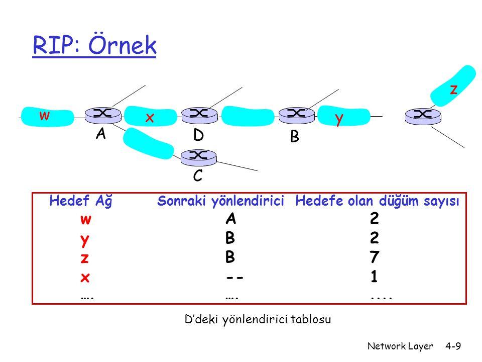 RIP: Örnek z w x y A D B C y B 2 z B 7 x -- 1