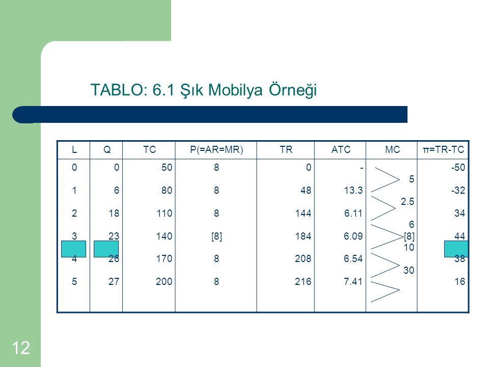 TABLO: 6.1 Şık Mobilya Örneği