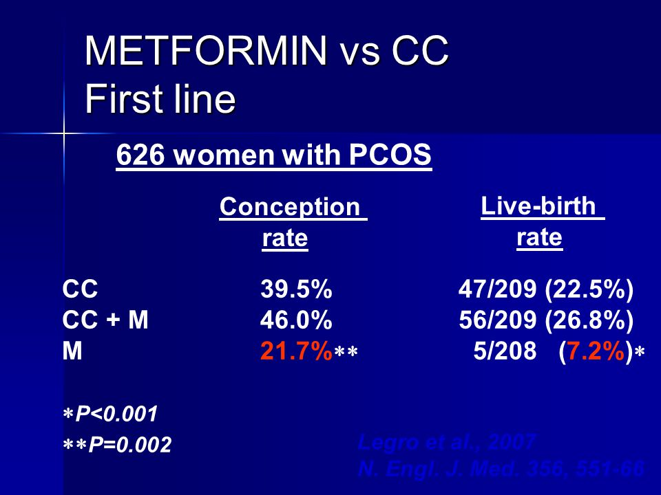 METFORMIN vs CC First line