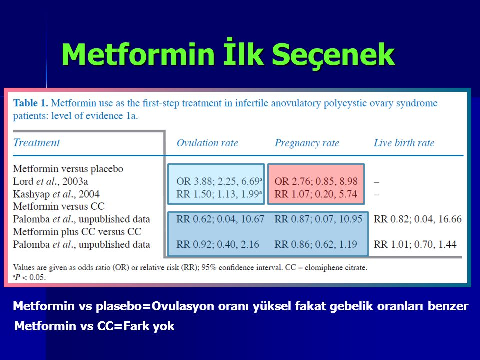 Metformin İlk Seçenek Metformin vs plasebo=Ovulasyon oranı yüksel fakat gebelik oranları benzer.