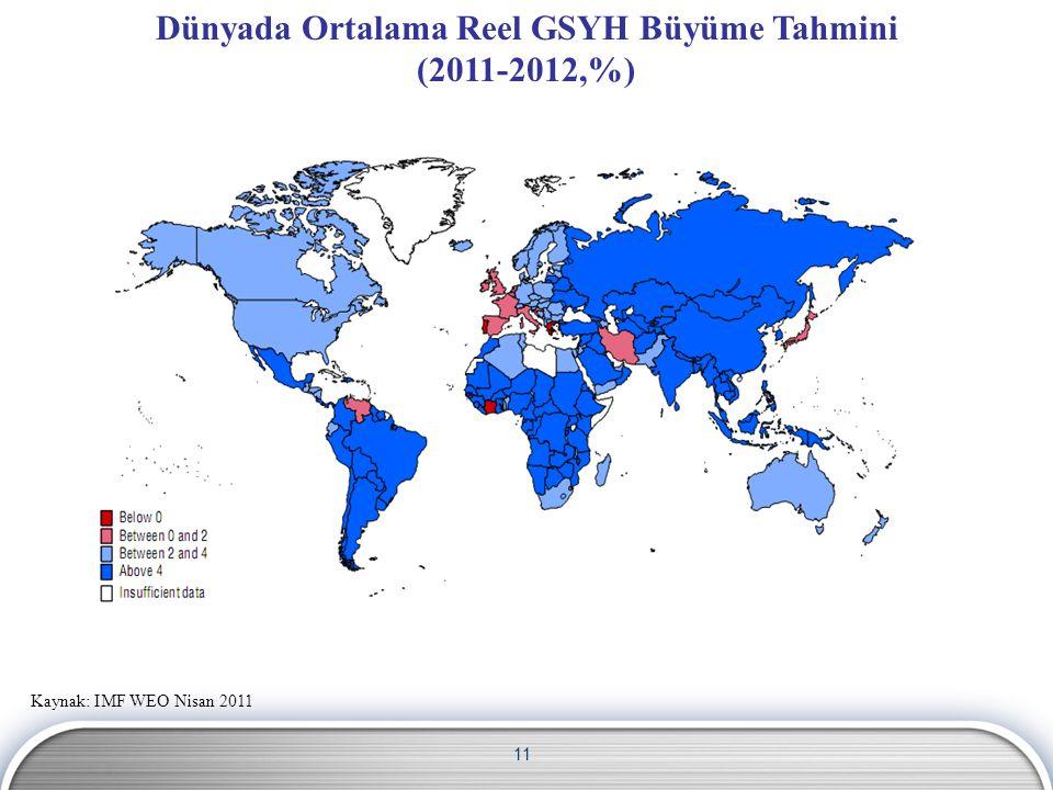 Dünyada Ortalama Reel GSYH Büyüme Tahmini