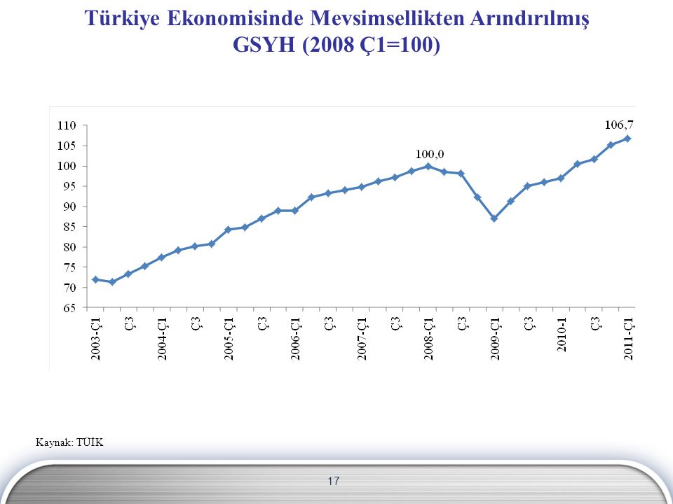 Türkiye Ekonomisinde Mevsimsellikten Arındırılmış