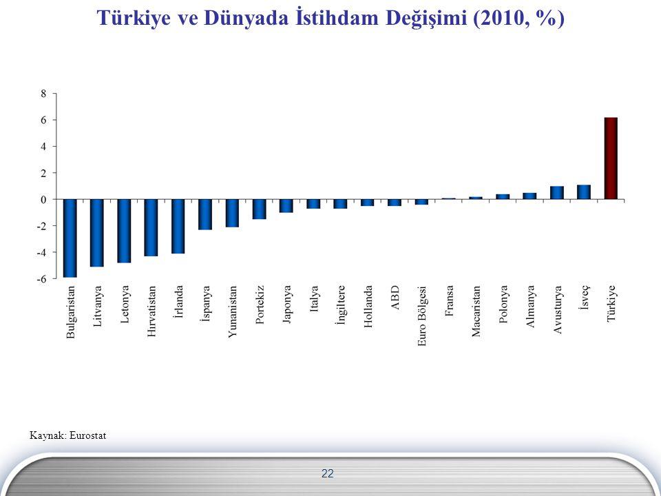 Türkiye ve Dünyada İstihdam Değişimi (2010, %)