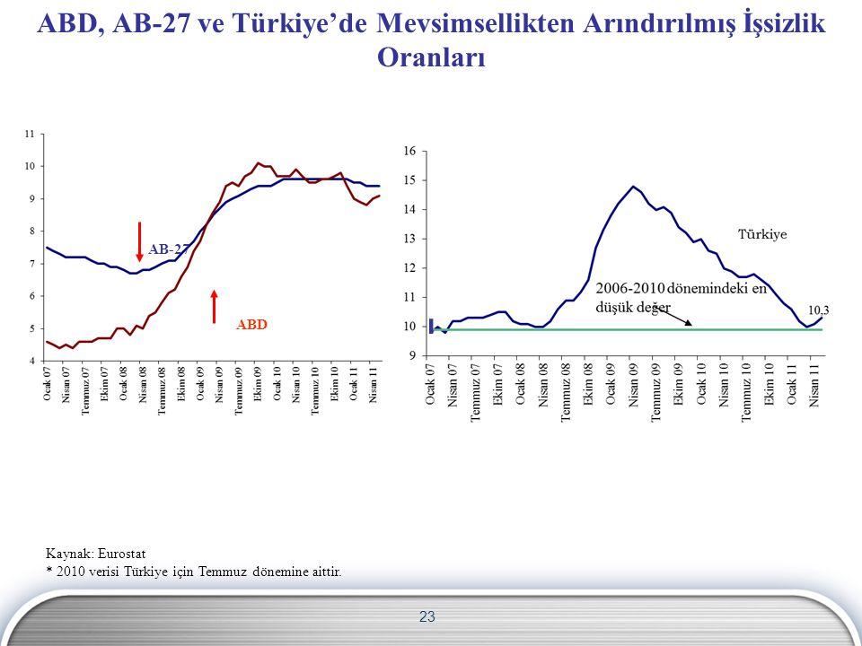 ABD, AB-27 ve Türkiye'de Mevsimsellikten Arındırılmış İşsizlik Oranları