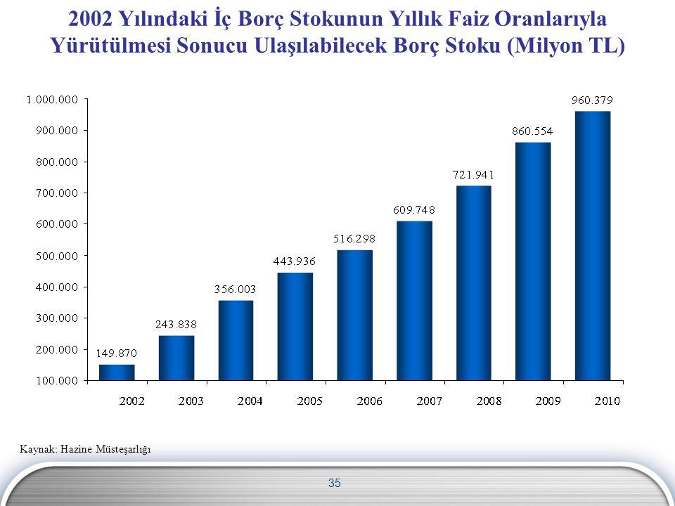 2002 Yılındaki İç Borç Stokunun Yıllık Faiz Oranlarıyla Yürütülmesi Sonucu Ulaşılabilecek Borç Stoku (Milyon TL)