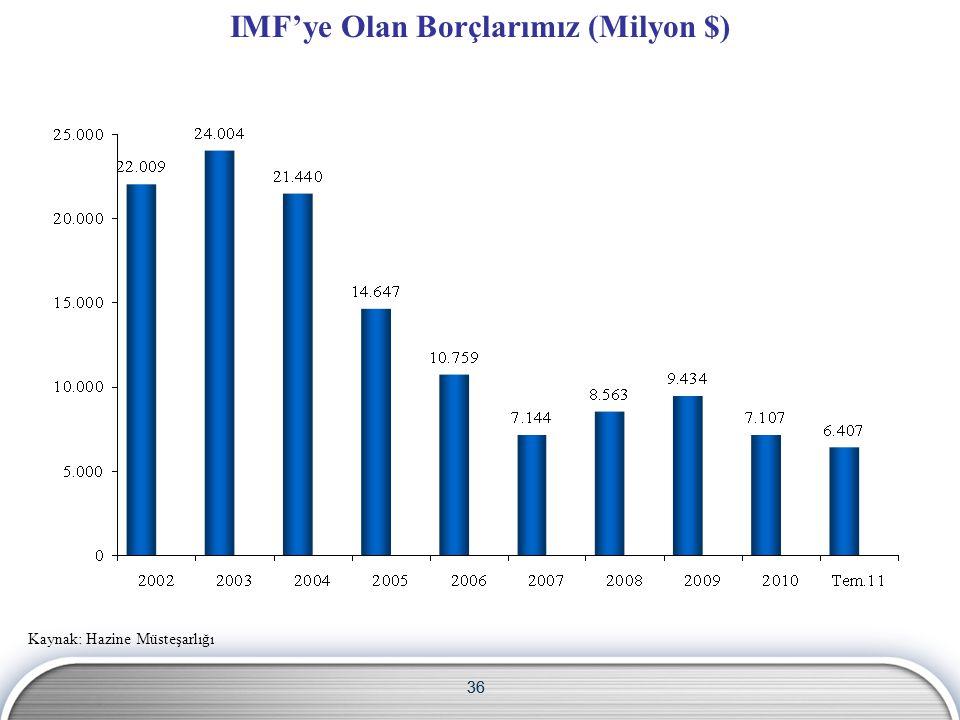 IMF'ye Olan Borçlarımız (Milyon $)