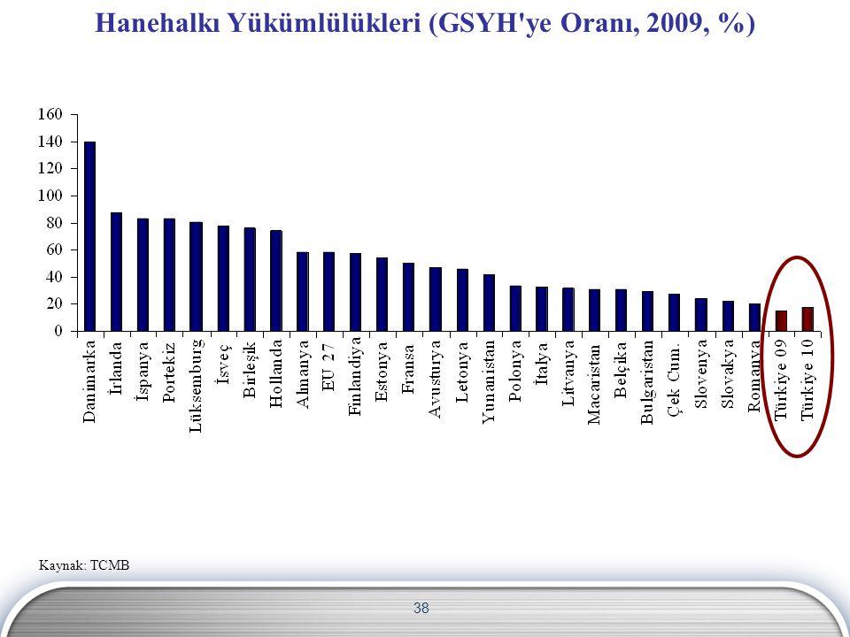 Hanehalkı Yükümlülükleri (GSYH ye Oranı, 2009, %)