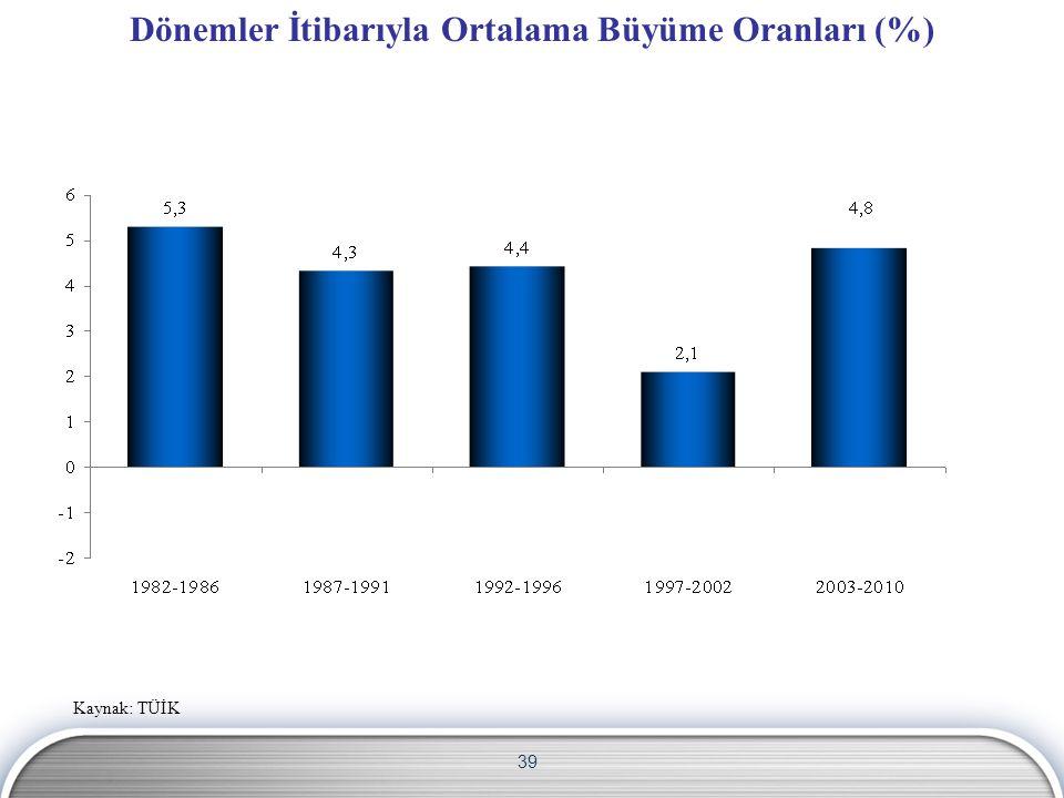 Dönemler İtibarıyla Ortalama Büyüme Oranları (%)