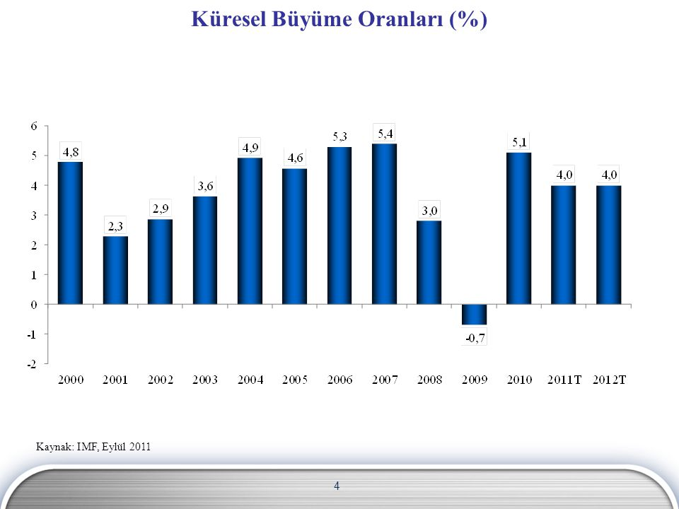 Küresel Büyüme Oranları (%)