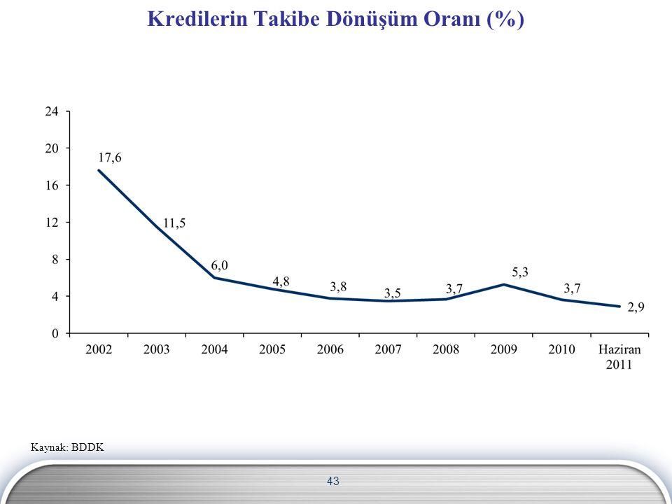 Kredilerin Takibe Dönüşüm Oranı (%)